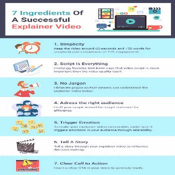 The Secret Recipe of a Highly Converting Explainer Video  We all know about explainer videos and ho